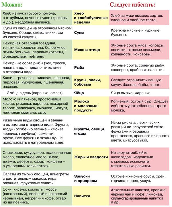 Список продуктов для беременных